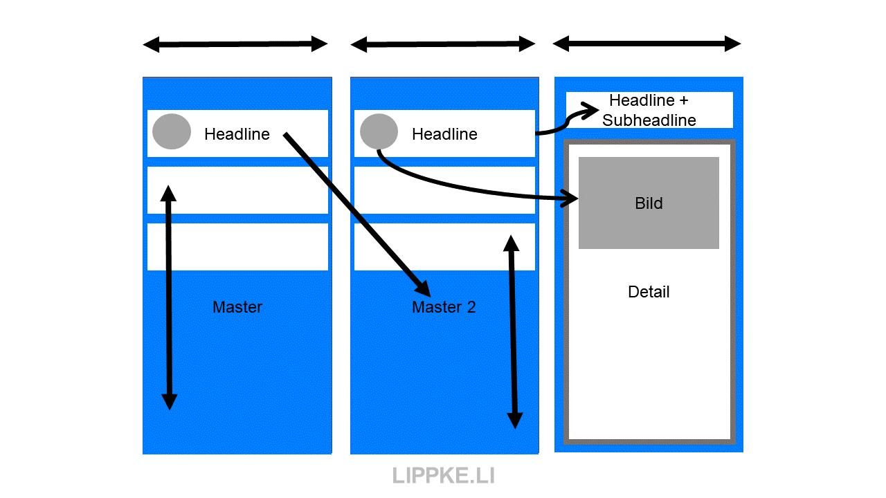 Master Detail auf drei Screens