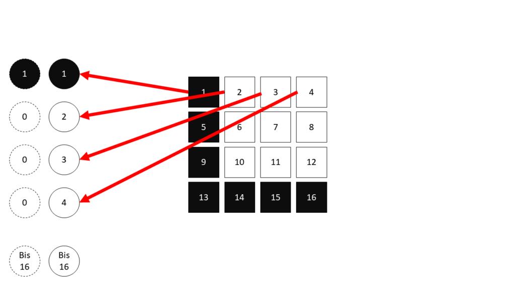 03 Kodierung der Elemente - - Deep Learning Beispiel Steffen Lippke
