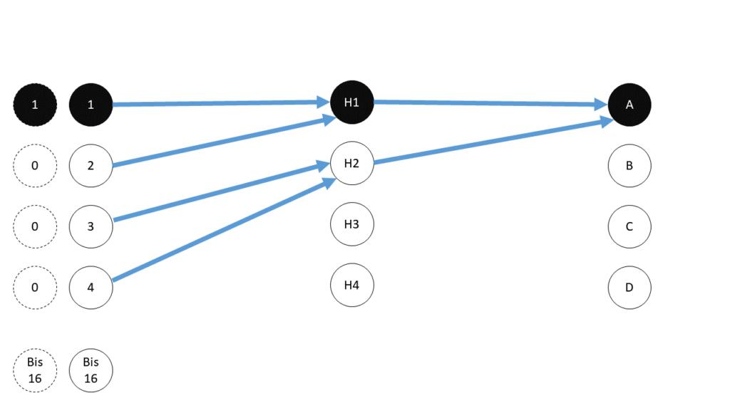 04 Gewichte im Netz - Deep Learning Beispiel Steffen Lippke