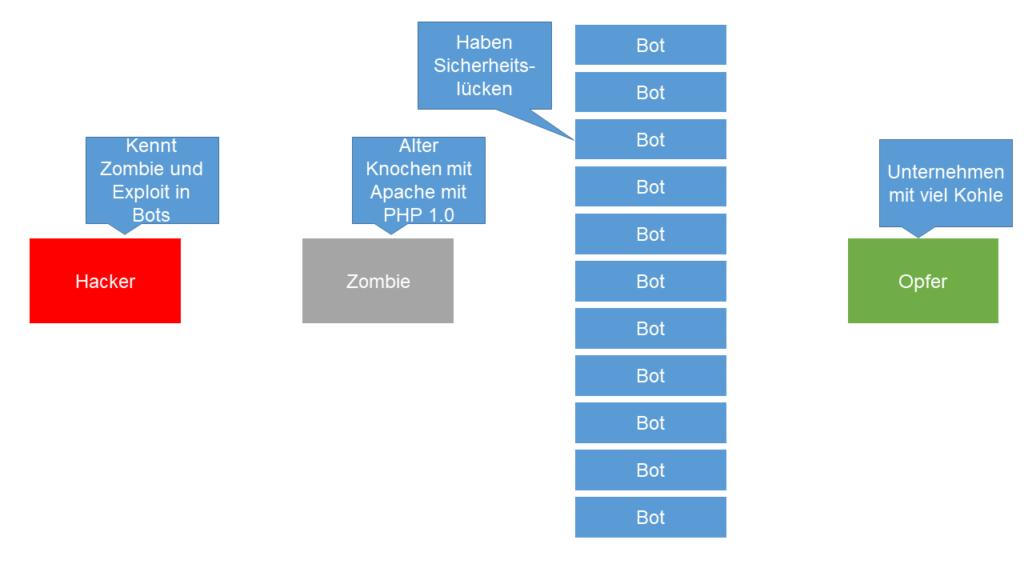 01 Vorstellung Komponenten Botnet DDoS Angriff Steffen Lippke
