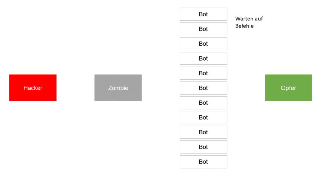 04 Warten Botnet DDoS Angriff Steffen Lippke