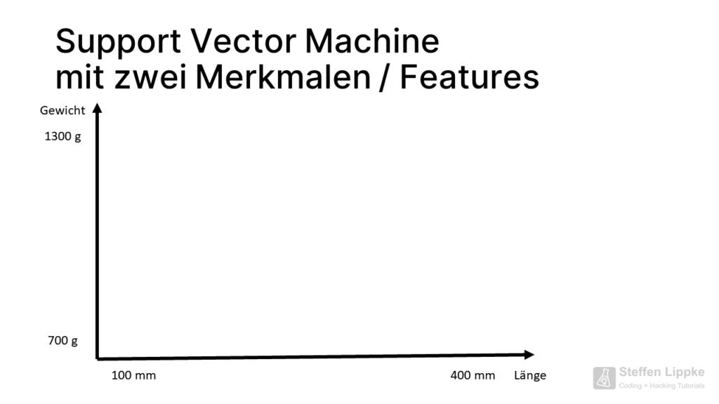 02 Zwei Achsen - Was ist eine Support Vector Machine Tutorial Steffen Lippke Coding Lab
