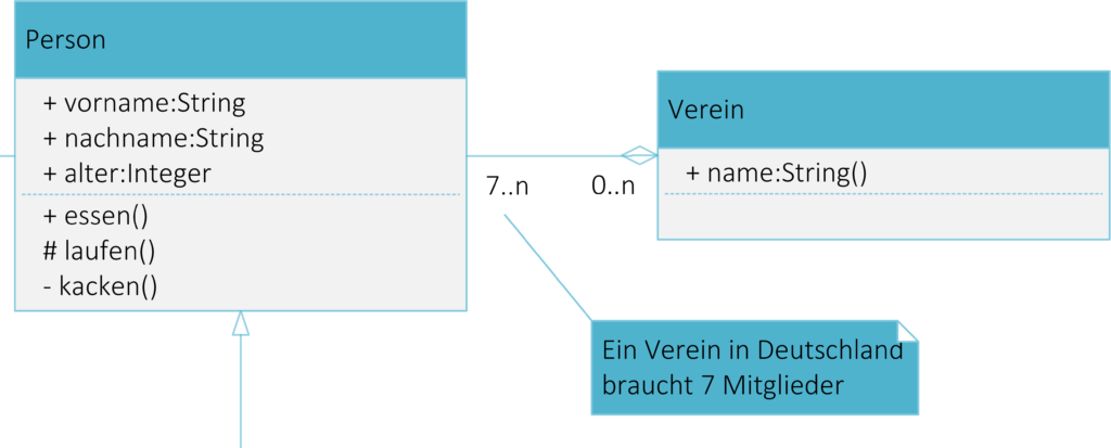 Aggregation - UML Diagramm Steffen Lippke Tutorial GUIDE