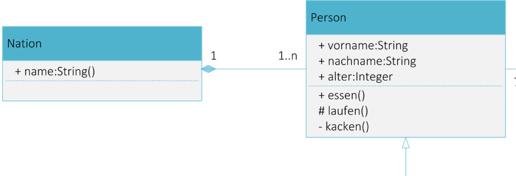 Komposition - UML Diagramm Steffen Lippke Tutorial GUIDE