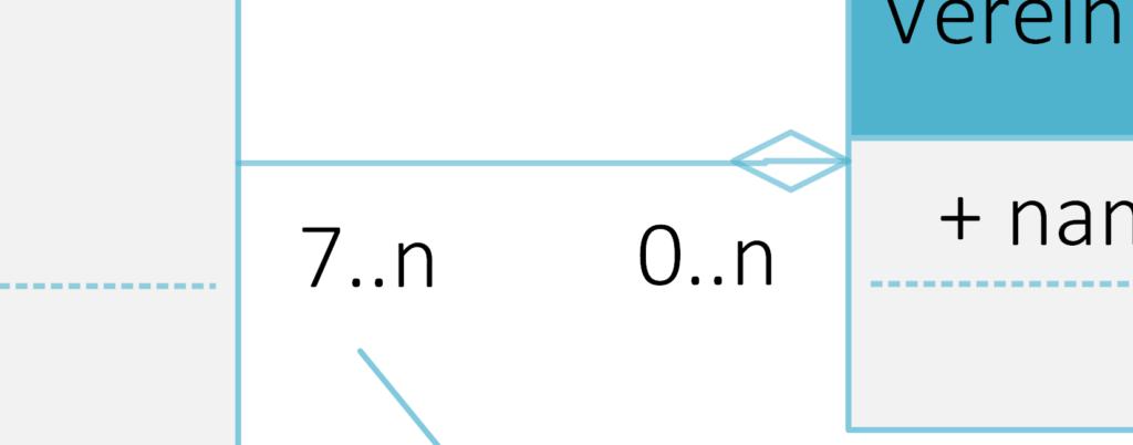 Multiplizitäten - UML Diagramm Steffen Lippke Tutorial GUIDE