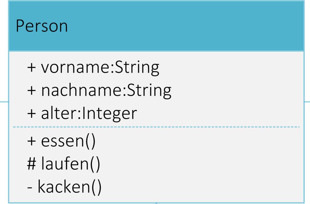 mit Funktionen - UML Diagramm Steffen Lippke Tutorial GUIDE