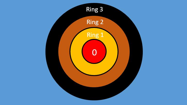 01 Ringe im Betreibssytem- Rootkit Hacking Series Steffen Lippke